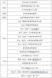 北京9日内新增确诊205例 公布77例确诊病例活动小区