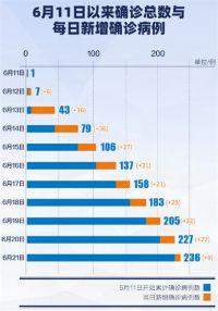 北京昨日新增确诊病例13例 三类人群必须全面核酸检测