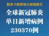 北京连续7天0新增 全球新增确诊超23万例创单日新高