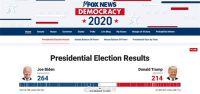 美国大选跌宕起伏一夜 拜登已264票 特朗普在多个摇摆州提起诉讼